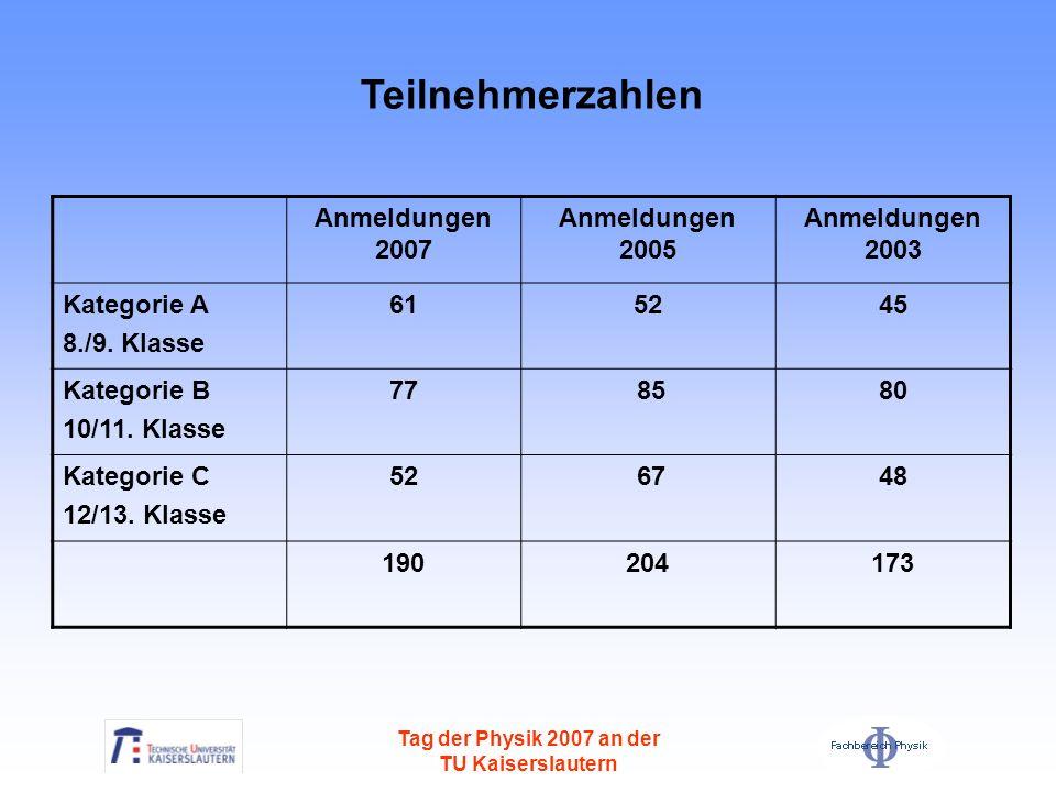 Teilnehmerzahlen Anmeldungen 2007 Anmeldungen 2005 Anmeldungen 2003