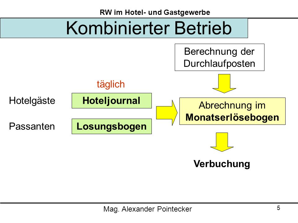 Kombinierter Betrieb Berechnung der Durchlaufposten täglich Hotelgäste