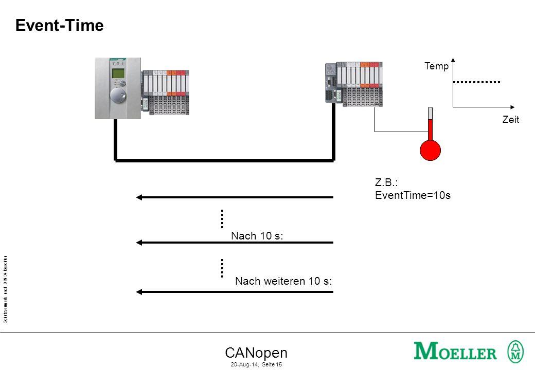 Event-Time CANopen Z.B.: EventTime=10s Nach 10 s: Nach weiteren 10 s: