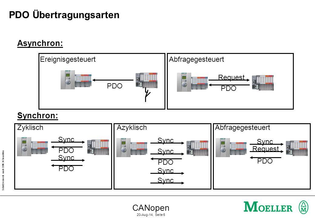 PDO Übertragungsarten