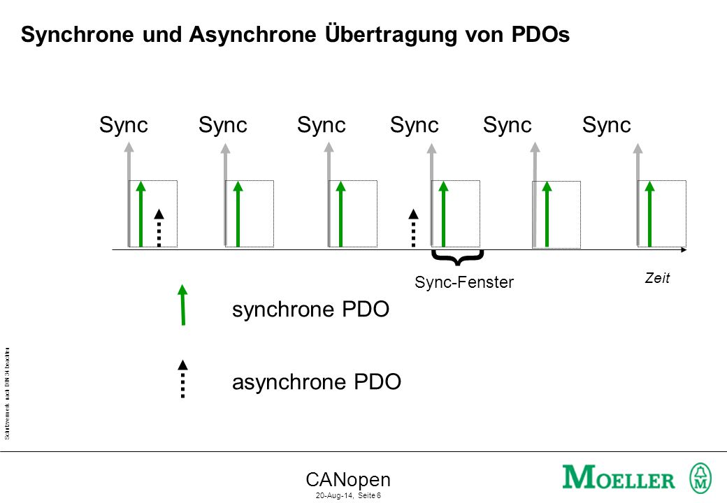 Synchrone und Asynchrone Übertragung von PDOs