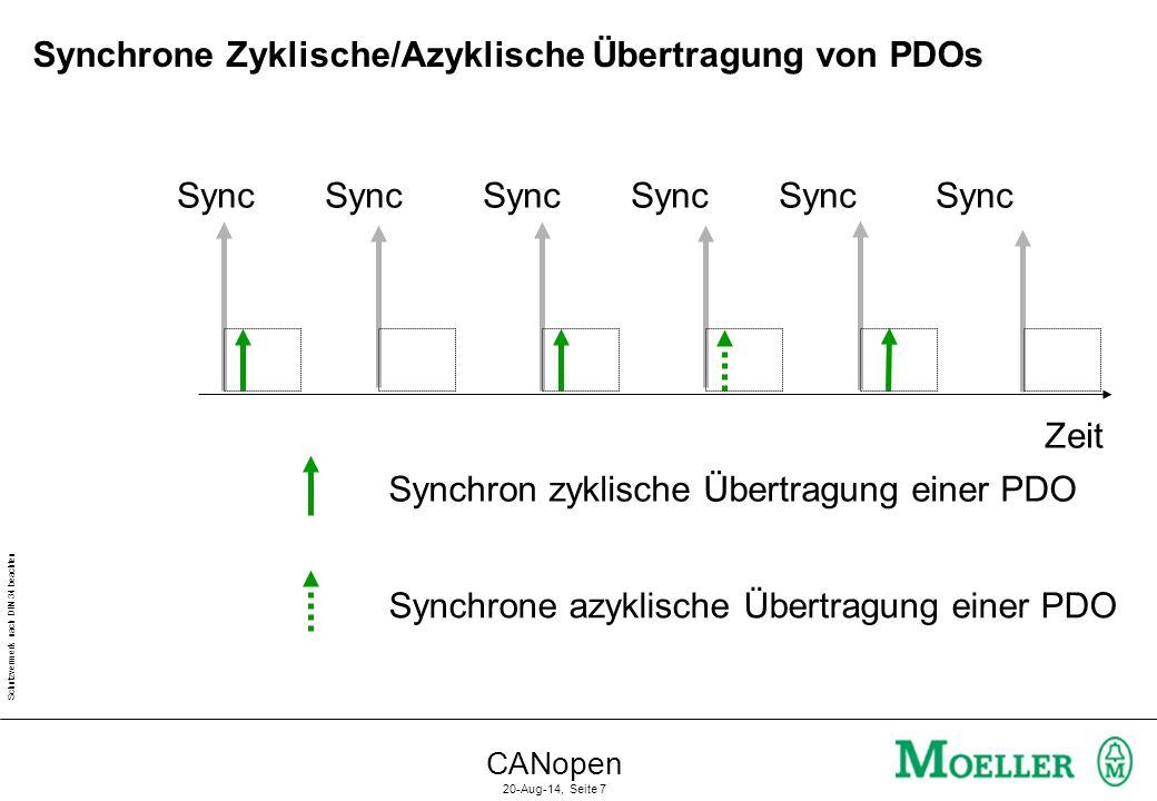 Synchrone Zyklische/Azyklische Übertragung von PDOs