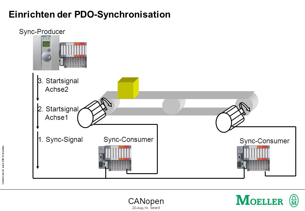 Einrichten der PDO-Synchronisation