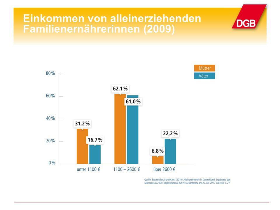 Einkommen von alleinerziehenden Familienernährerinnen (2009)