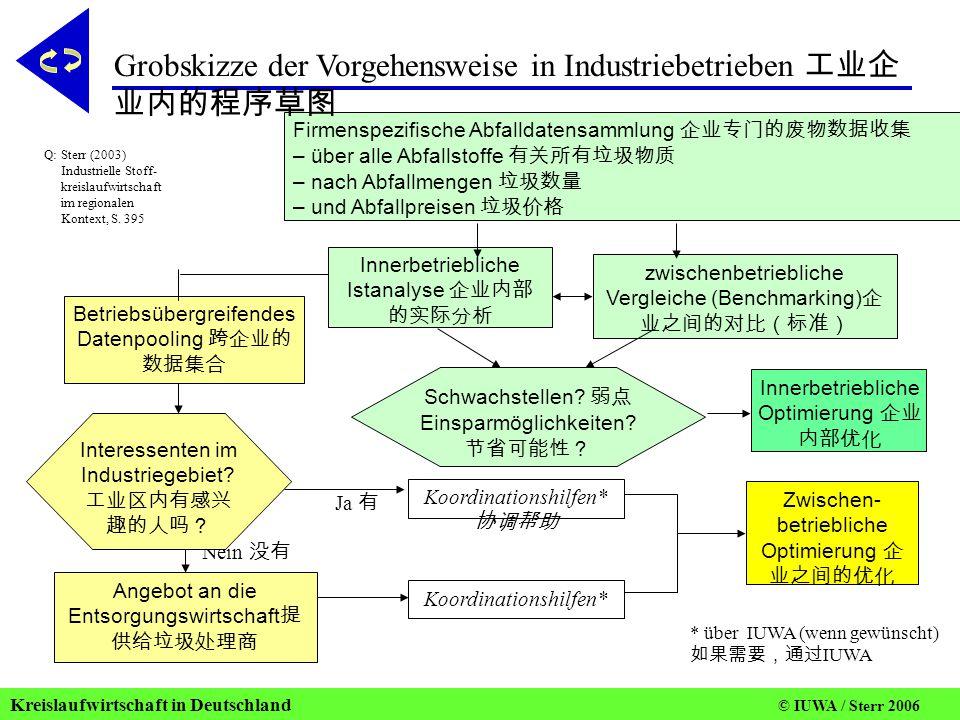 Grobskizze der Vorgehensweise in Industriebetrieben 工业企业内的程序草图