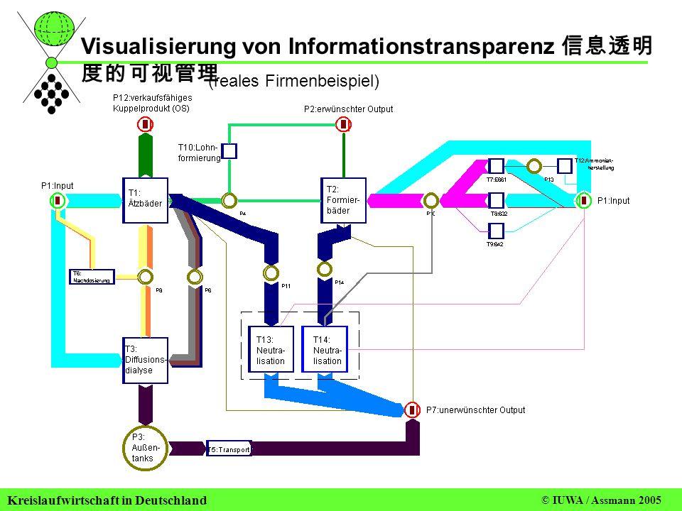 Visualisierung von Informationstransparenz 信息透明度的可视管理