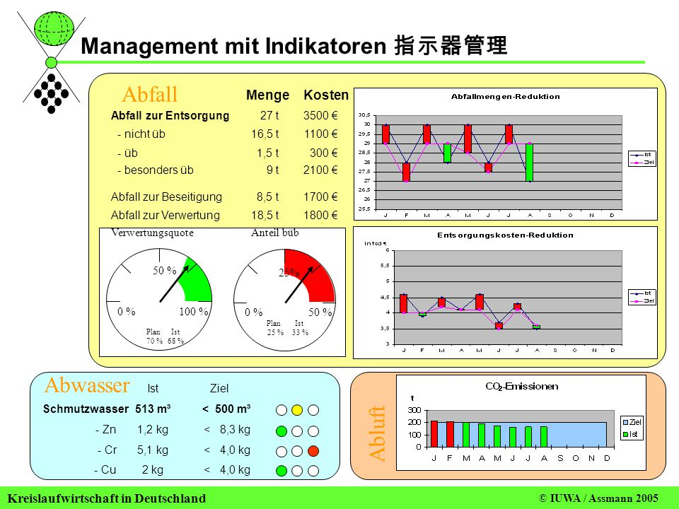 Management mit Indikatoren 指示器管理