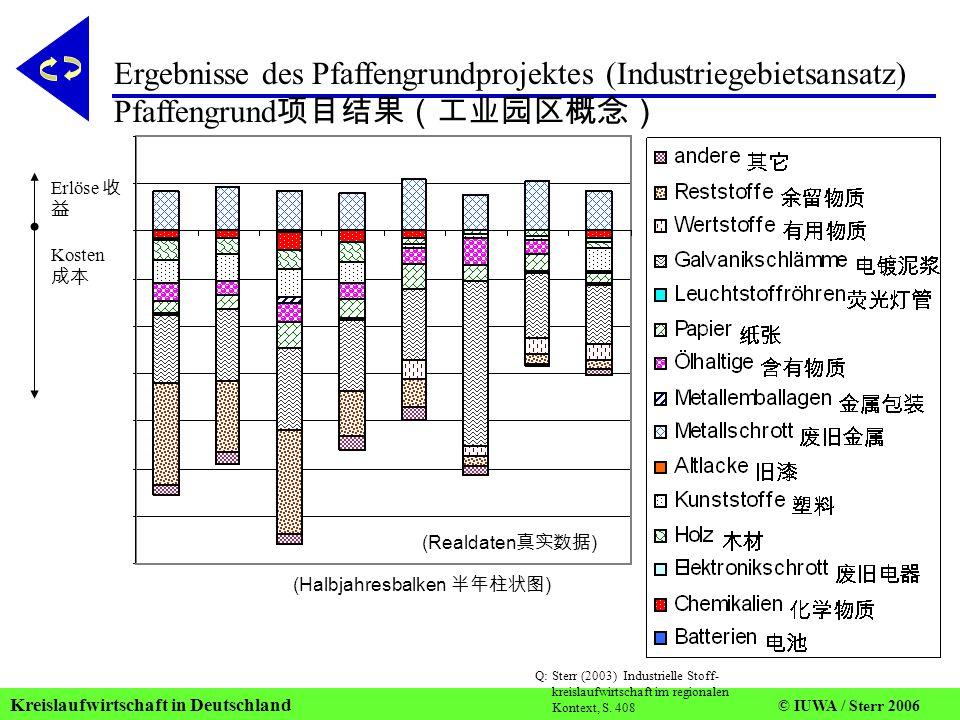 Ergebnisse des Pfaffengrundprojektes (Industriegebietsansatz) Pfaffengrund项目结果(工业园区概念)