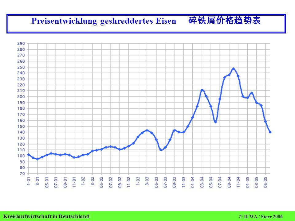 Preisentwicklung geshreddertes Eisen 碎铁屑价格趋势表
