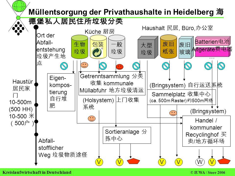 Müllentsorgung der Privathaushalte in Heidelberg 海德堡私人居民住所垃圾分类
