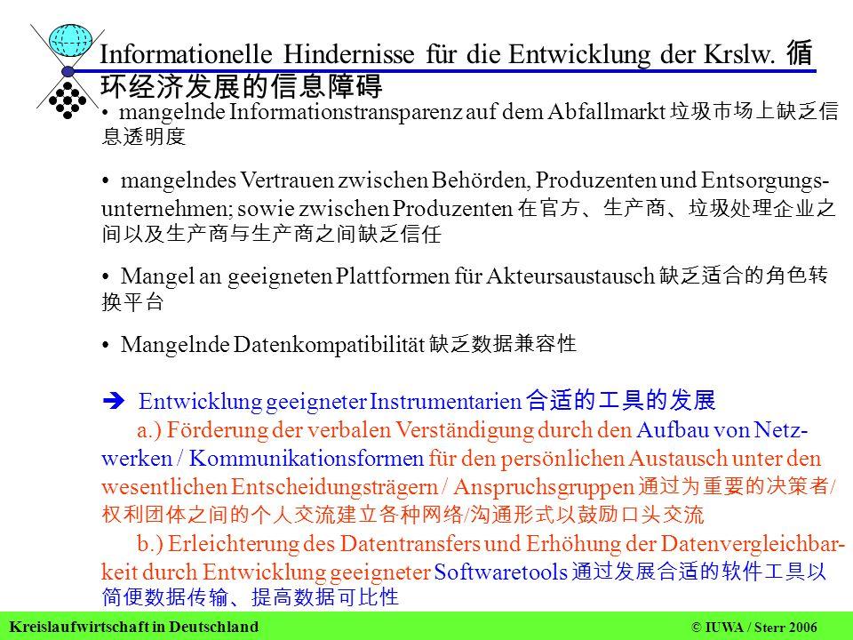 Informationelle Hindernisse für die Entwicklung der Krslw. 循环经济发展的信息障碍