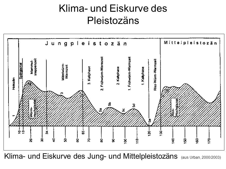 Klima- und Eiskurve des Pleistozäns