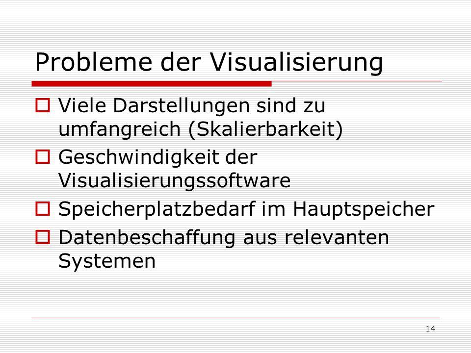 Probleme der Visualisierung