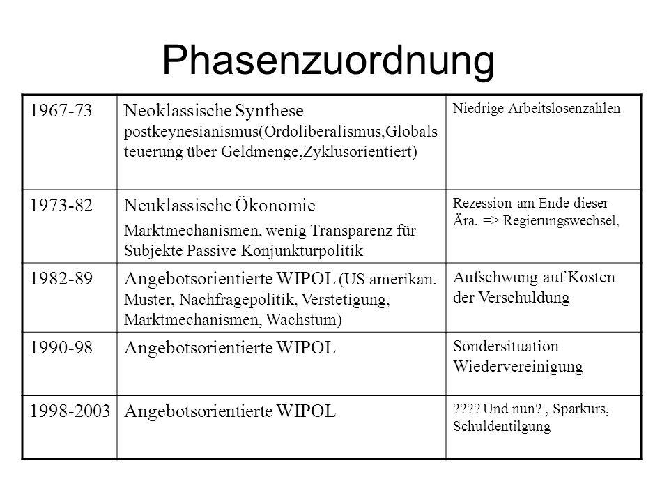 Phasenzuordnung 1967-73. Neoklassische Synthese postkeynesianismus(Ordoliberalismus,Globalsteuerung über Geldmenge,Zyklusorientiert)