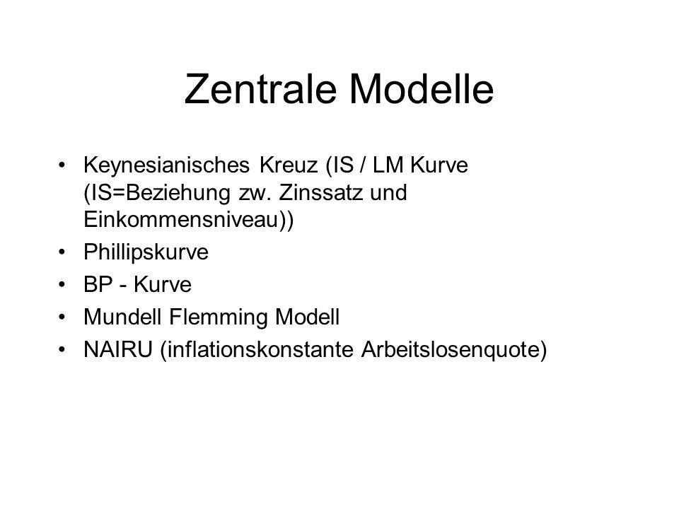 Zentrale Modelle Keynesianisches Kreuz (IS / LM Kurve (IS=Beziehung zw. Zinssatz und Einkommensniveau))