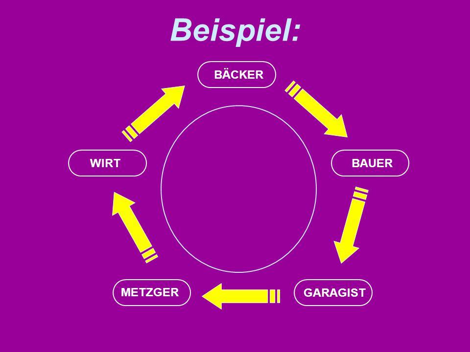 Beispiel: WIRT GARAGIST METZGER BAUER BÄCKER