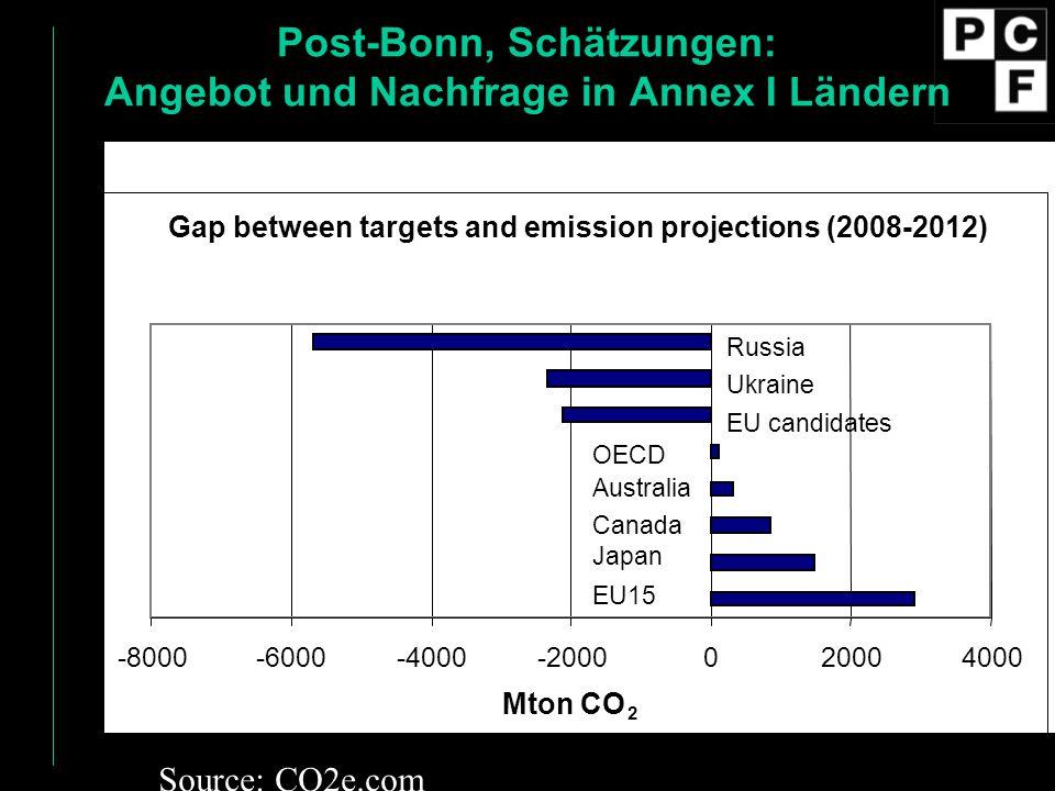 Post-Bonn, Schätzungen: Angebot und Nachfrage in Annex I Ländern
