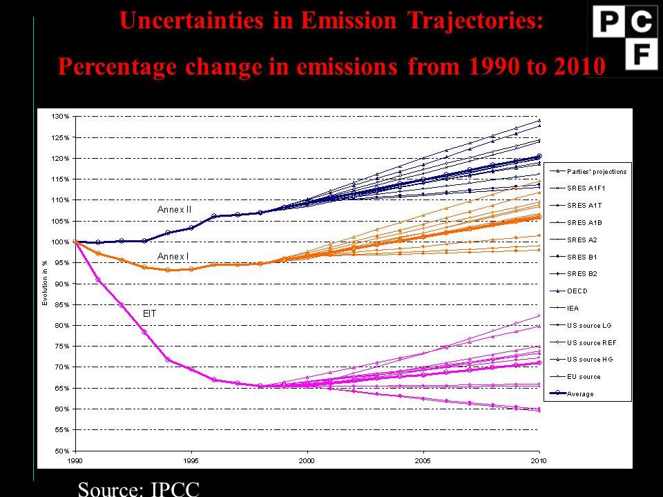 Uncertainties in Emission Trajectories: