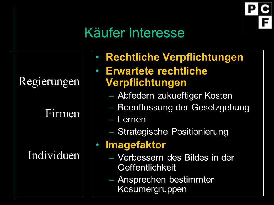 Käufer Interesse Regierungen Firmen Individuen