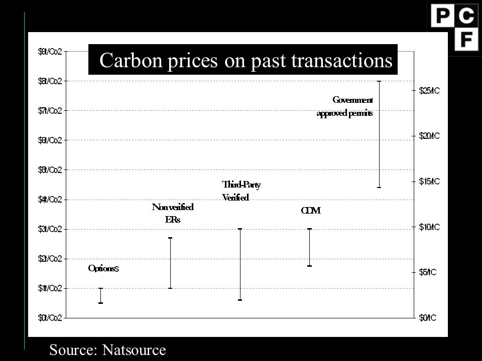 Carbon prices on past transactions