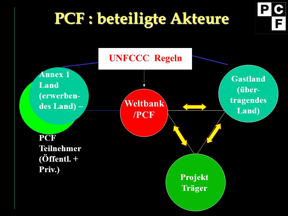 PCF : beteiligte Akteure Gastland (über-tragendes Land)