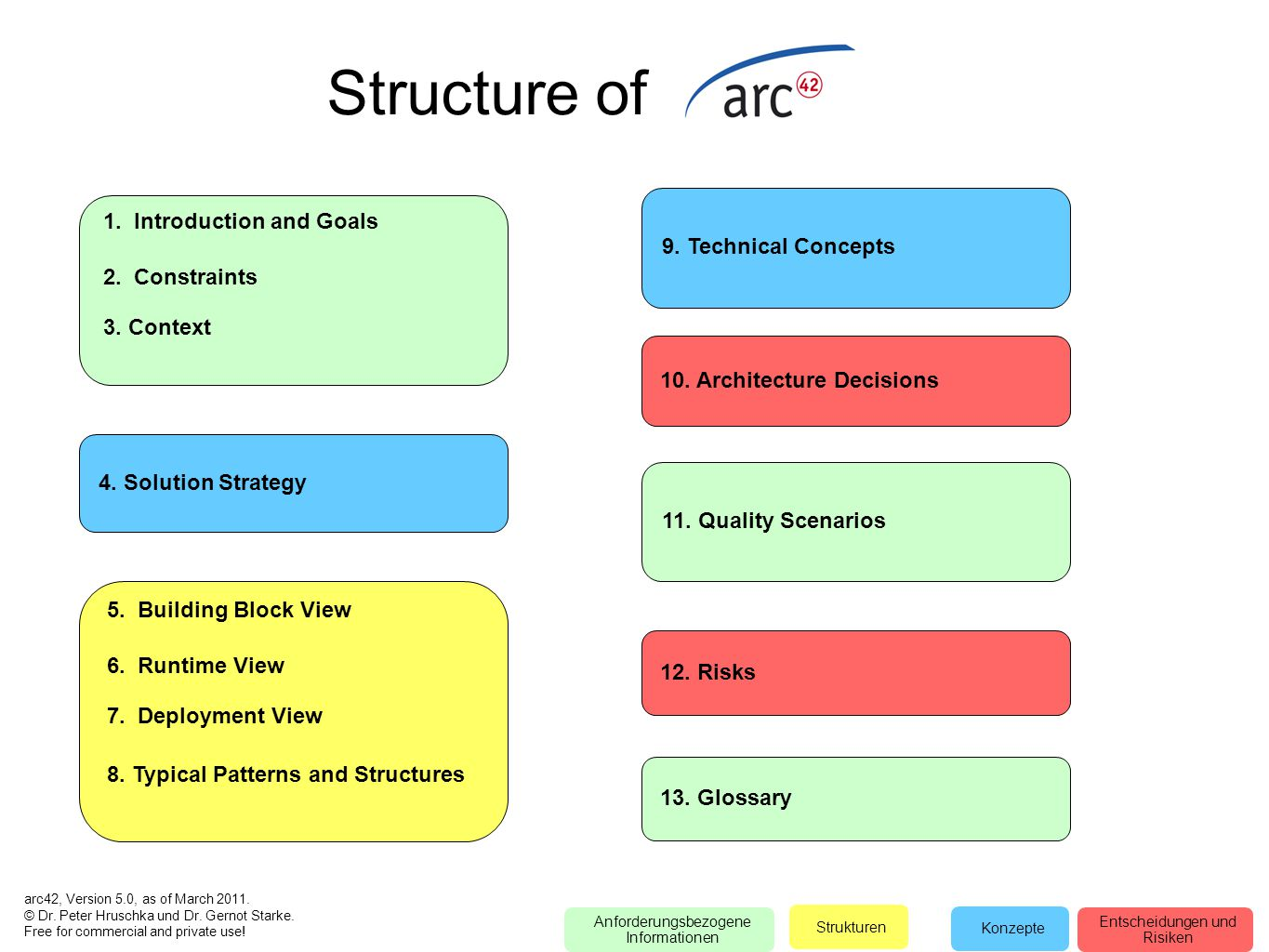 Structure of 1. Introduction and Goals 9. Technical Concepts
