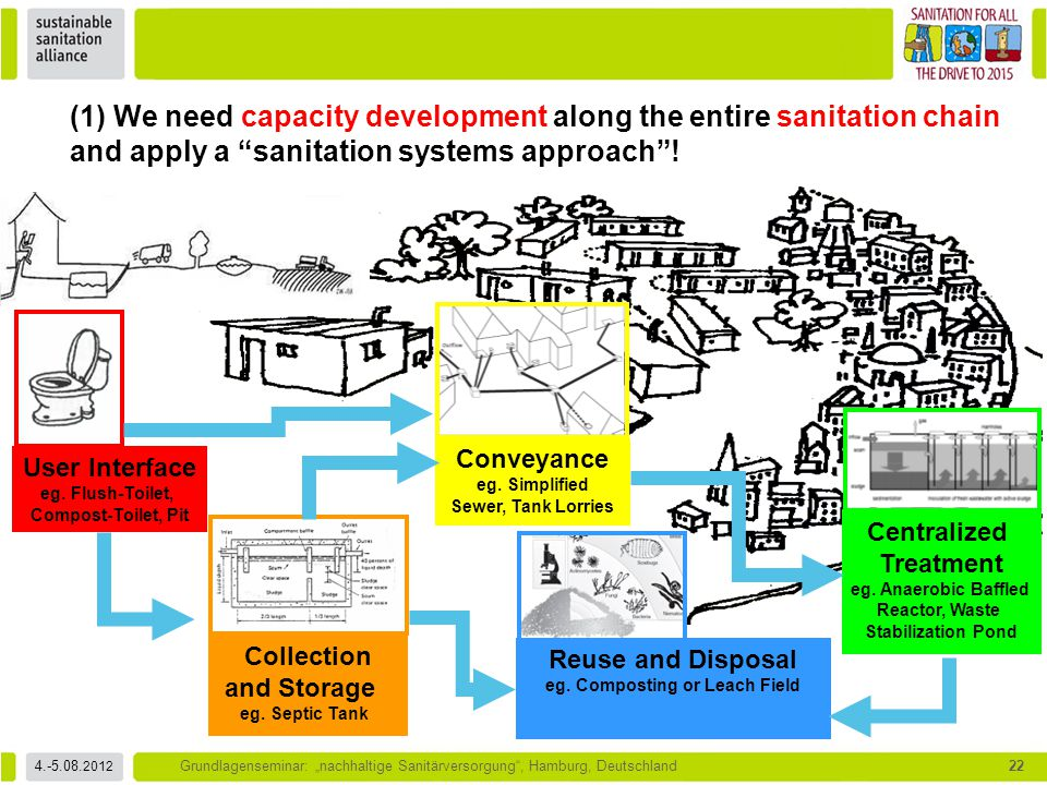 (1) We need capacity development along the entire sanitation chain and apply a sanitation systems approach !