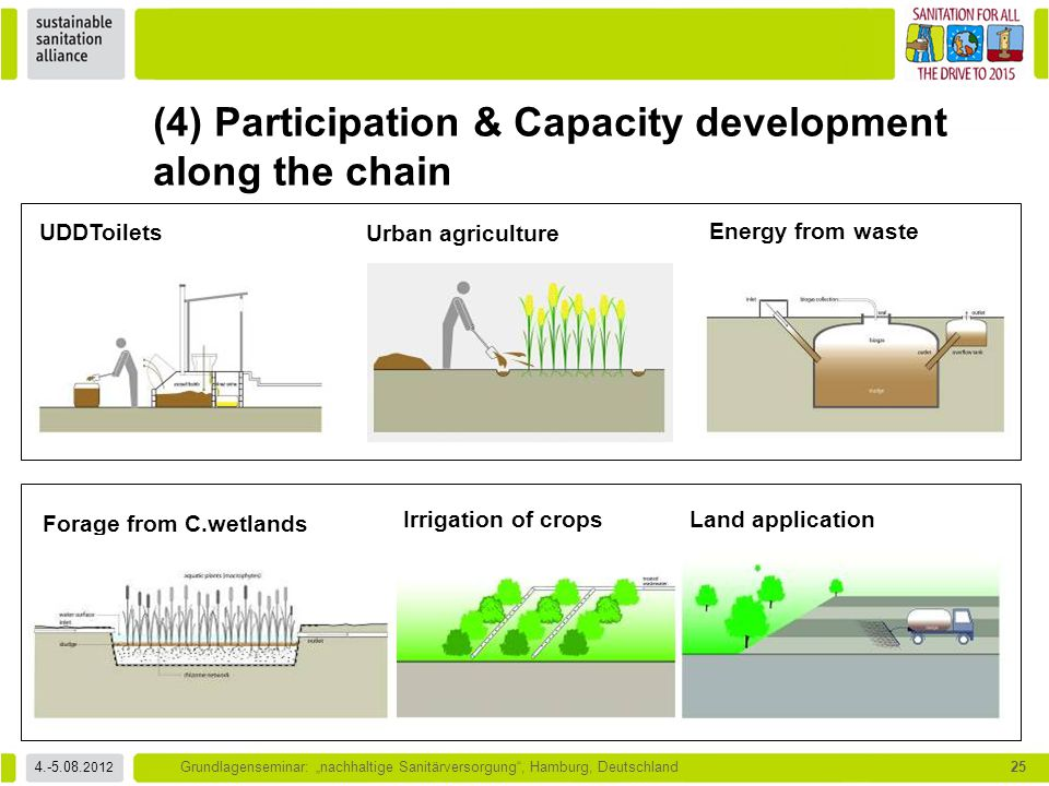 (4) Participation & Capacity development along the chain