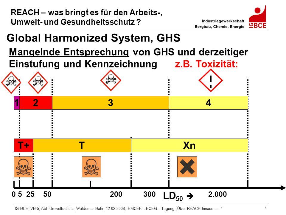 Global Harmonized System, GHS