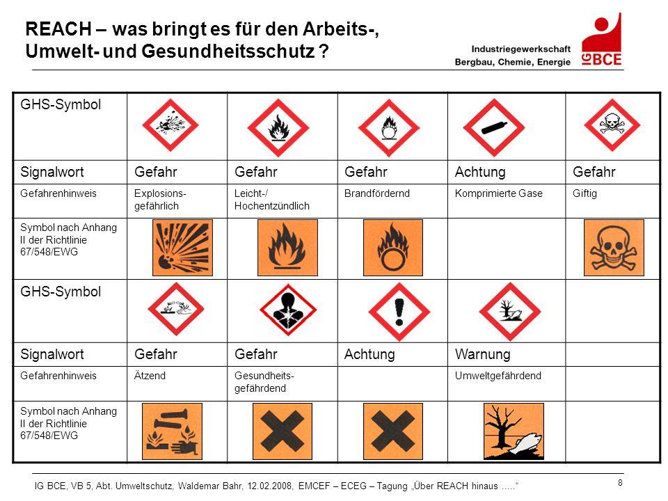 GHS-Symbol Signalwort Gefahr Achtung Warnung Gefahrenhinweis