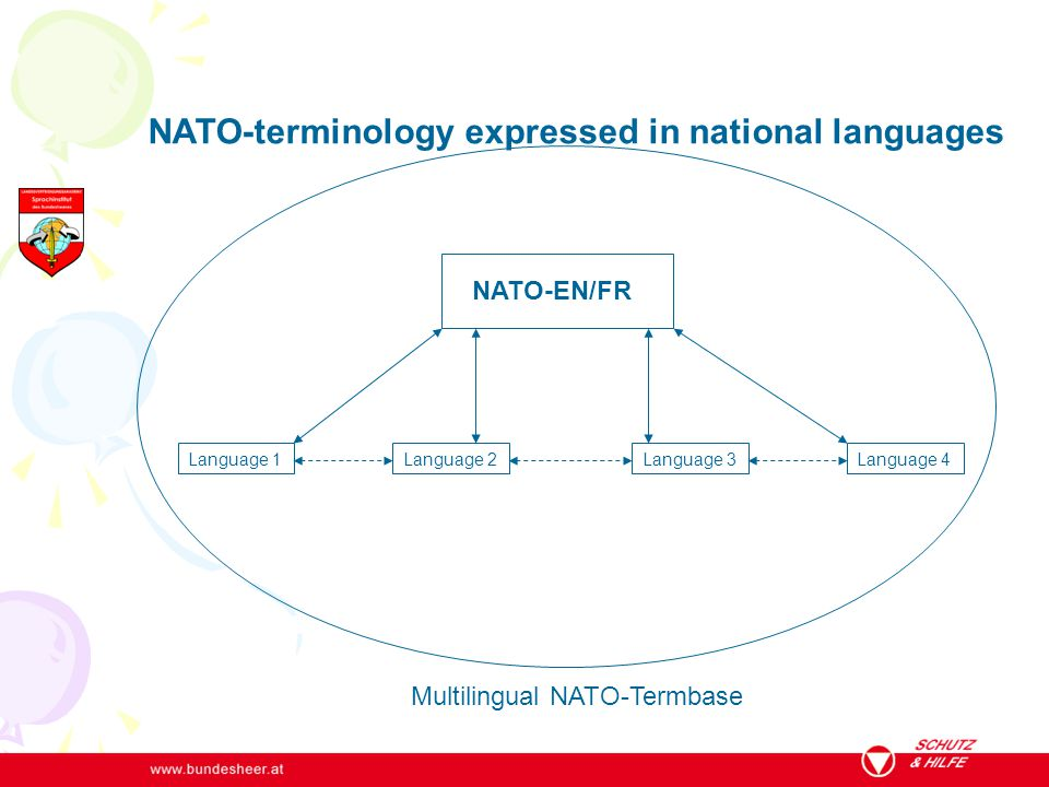 NATO-terminology expressed in national languages