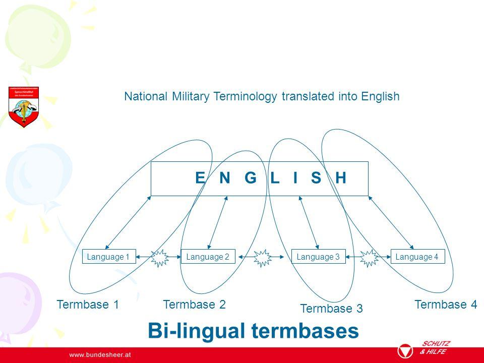 Bi-lingual termbases Termbase 1 E N G L I S H Termbase 2 Termbase 3