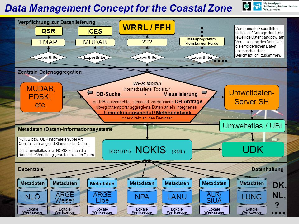 Data Management Concept for the Coastal Zone
