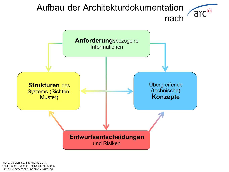 Aufbau der Architekturdokumentation nach