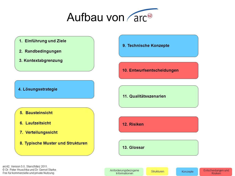Aufbau von 1. Einführung und Ziele 9. Technische Konzepte