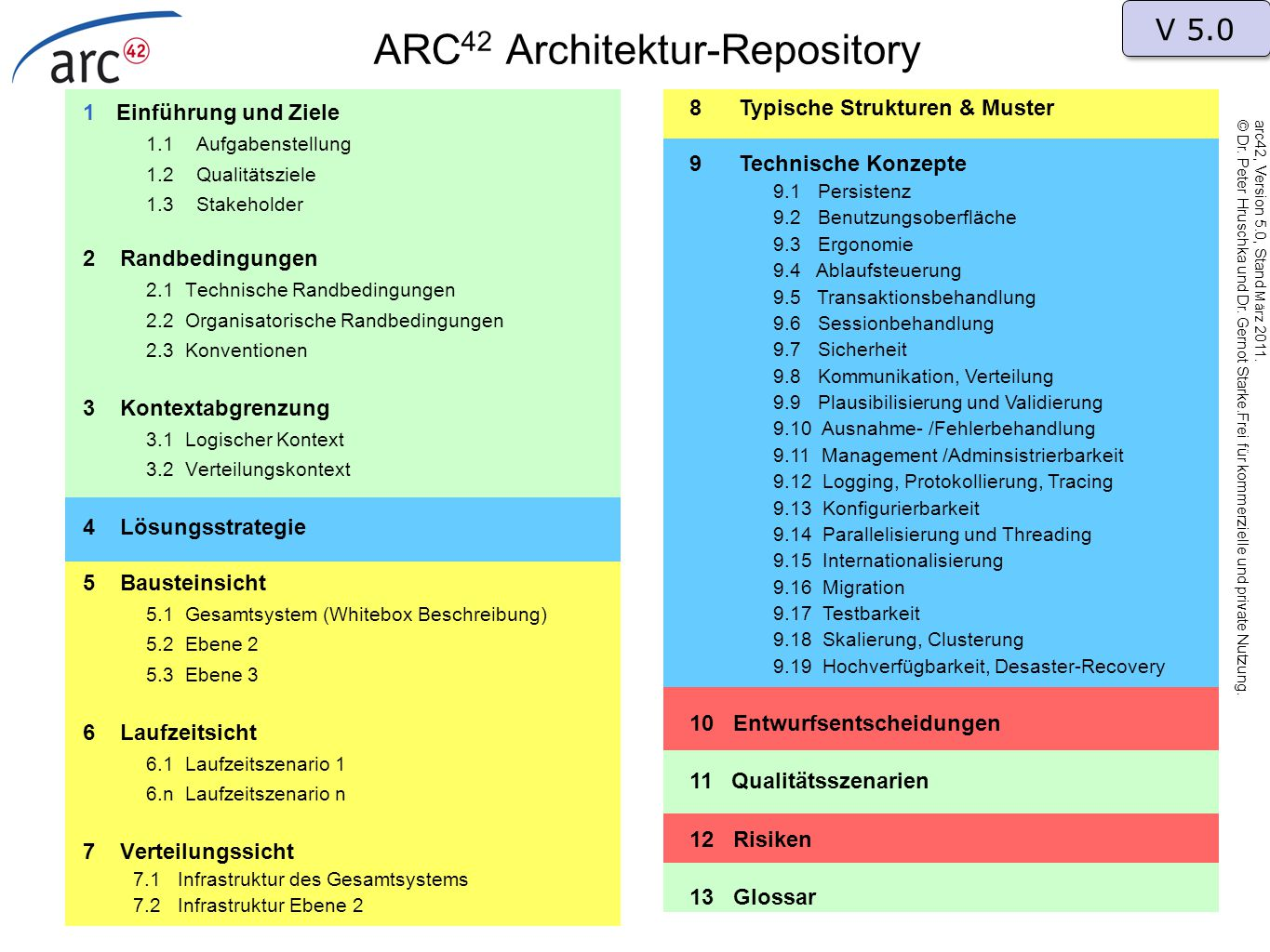 ARC42 Architektur-Repository
