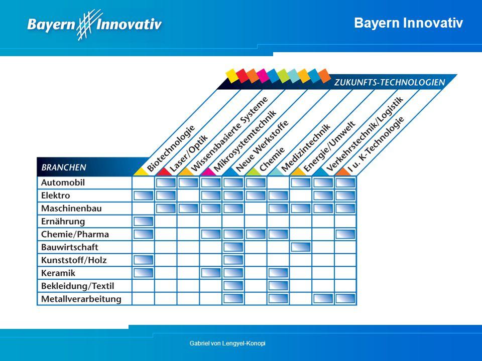 Bayern Innovativ Gabriel von Lengyel-Konopi