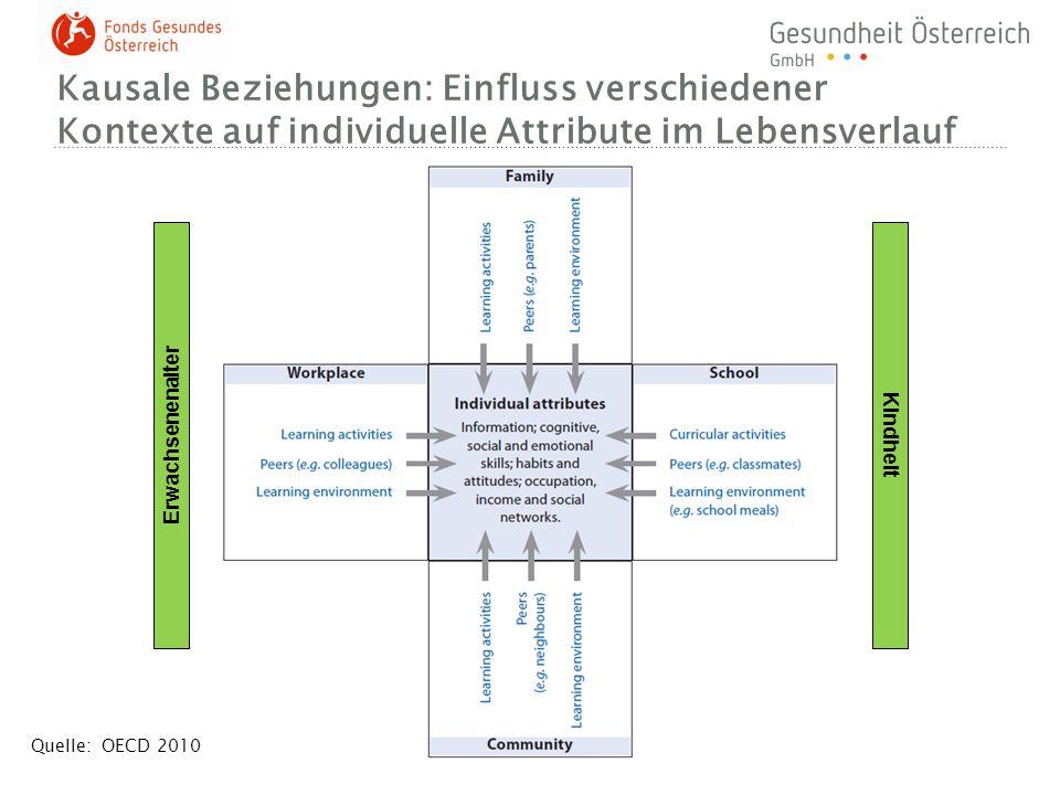 Kausale Beziehungen: Einfluss verschiedener Kontexte auf individuelle Attribute im Lebensverlauf