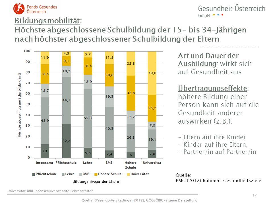 Bildungsmobilität: Höchste abgeschlossene Schulbildung der 15- bis 34-Jährigen nach höchster abgeschlossener Schulbildung der Eltern