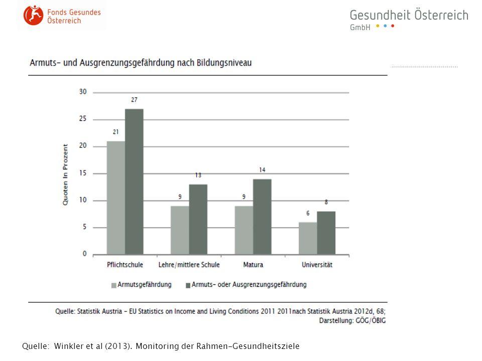 Quelle: Winkler et al (2013). Monitoring der Rahmen-Gesundheitsziele