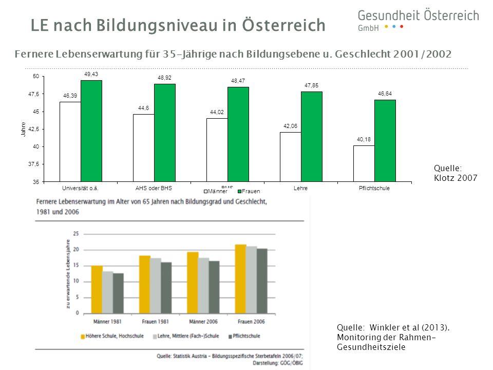 LE nach Bildungsniveau in Österreich