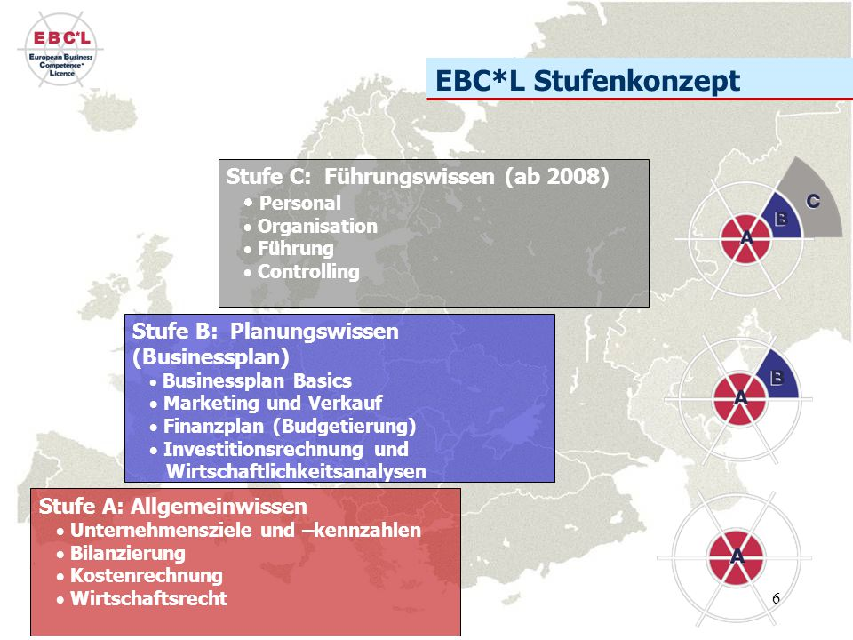 EBC*L Stufenkonzept Stufe C: Führungswissen (ab 2008) Personal