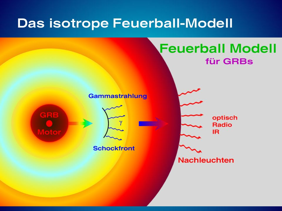 Das isotrope Feuerball-Modell