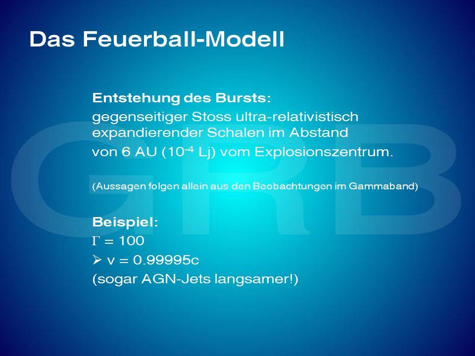 Das Feuerball-Modell Entstehung des Bursts: