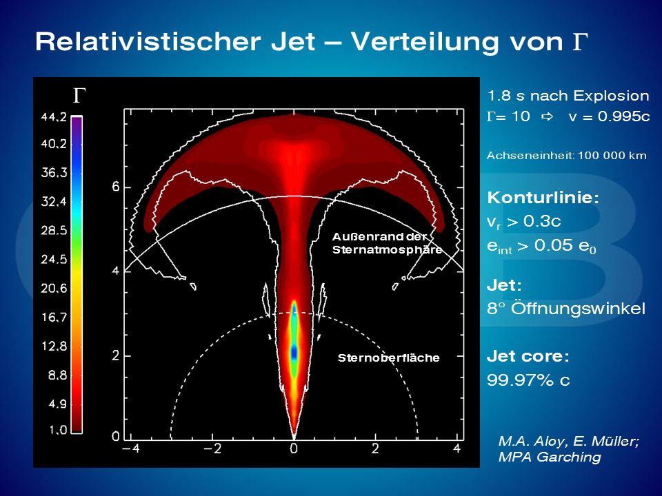 Relativistischer Jet – Verteilung von G