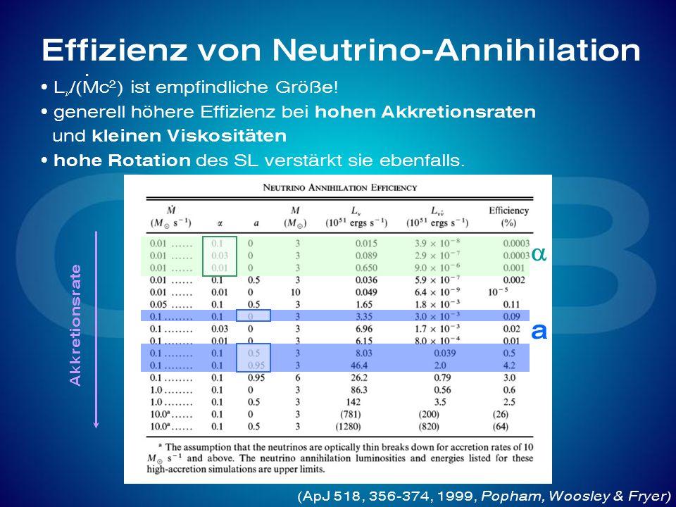 Effizienz von Neutrino-Annihilation