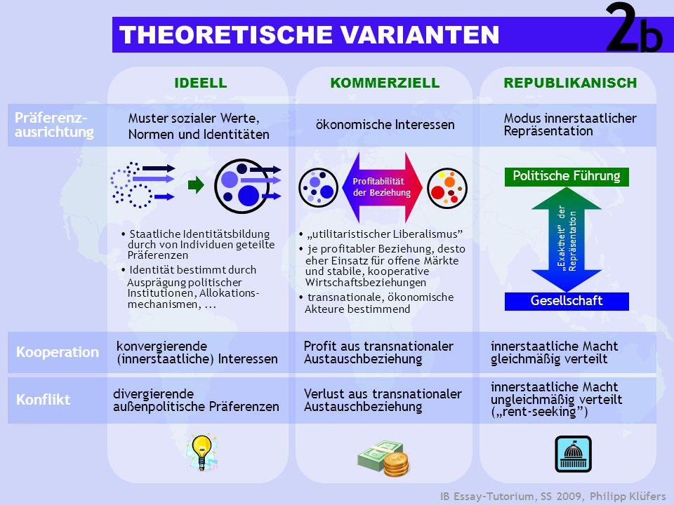 2 b THEORETISCHE VARIANTEN Präferenz-ausrichtung Kooperation Konflikt