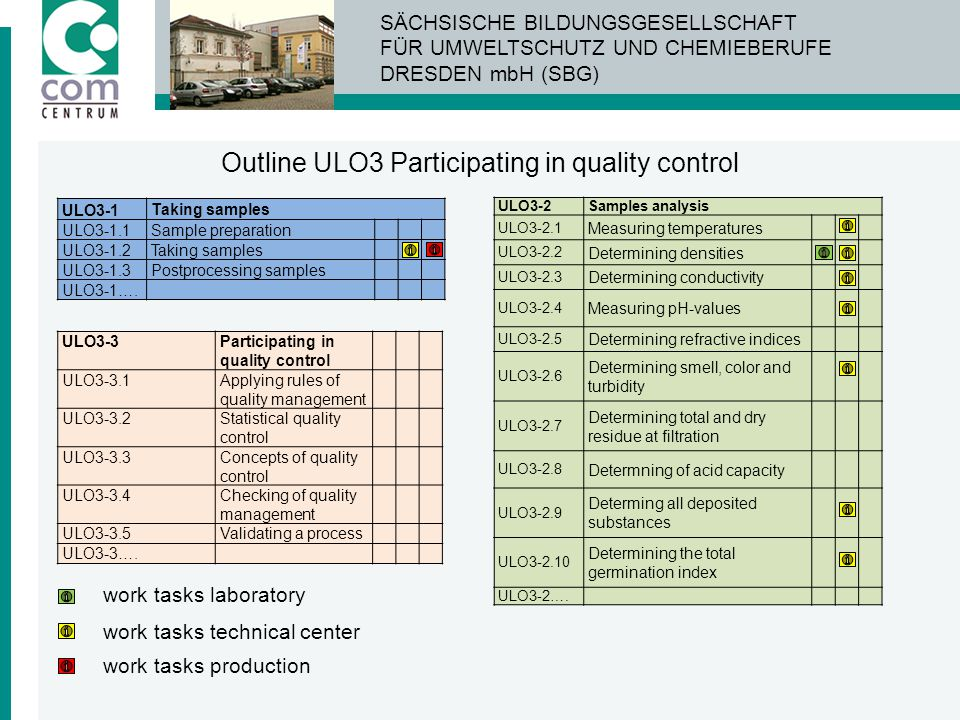 Outline ULO3 Participating in quality control