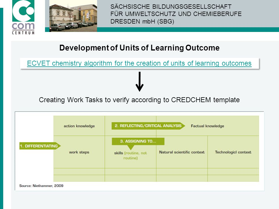 Development of Units of Learning Outcome