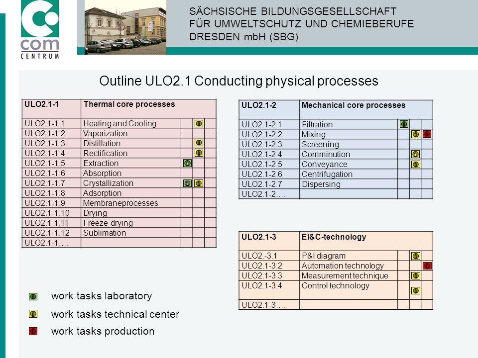 Outline ULO2.1 Conducting physical processes